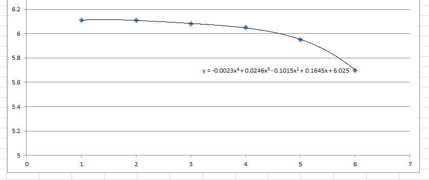 4th-Order-Polynomial