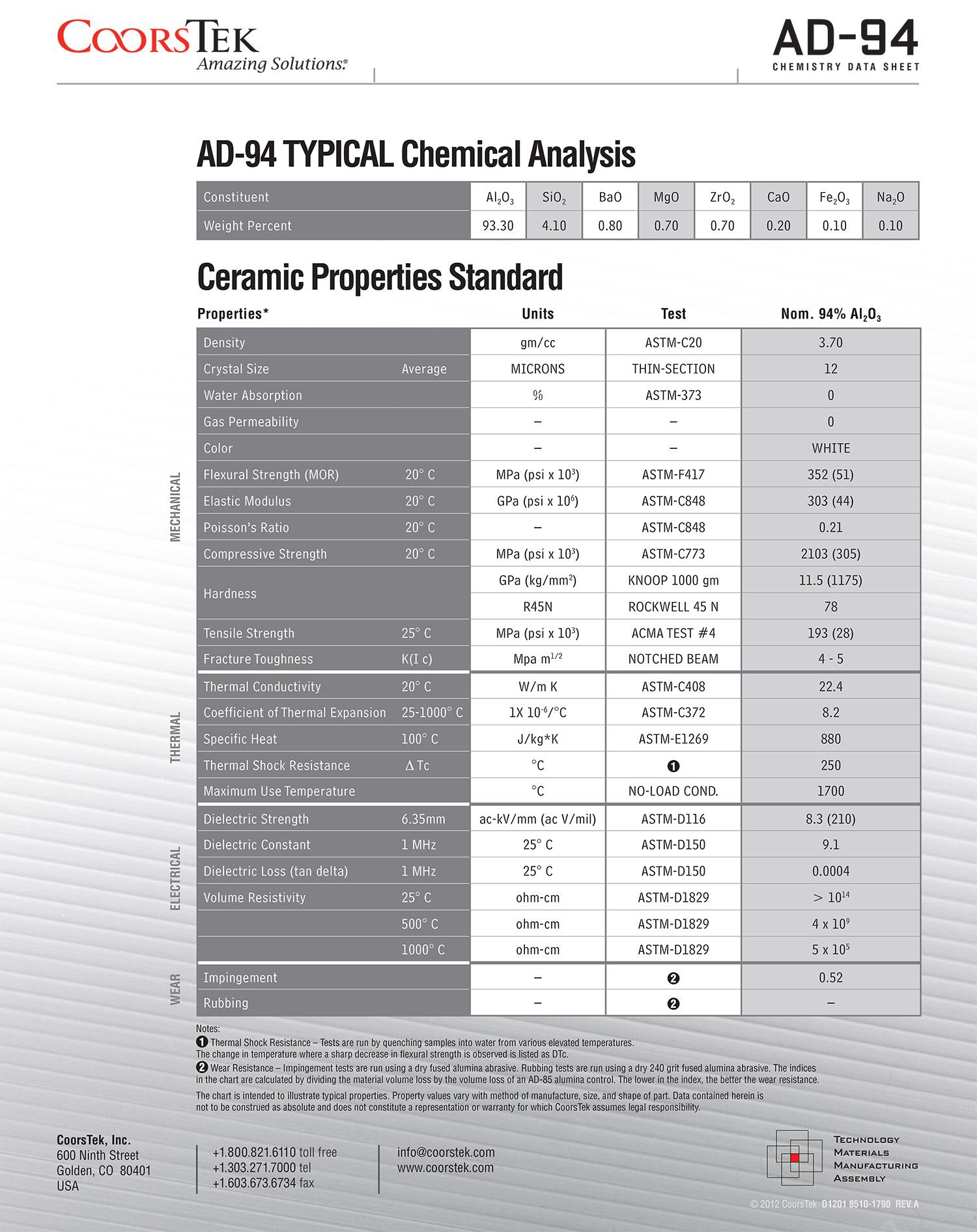8510-1790-AD-94-9th-St-Materials-Properties-Sheets